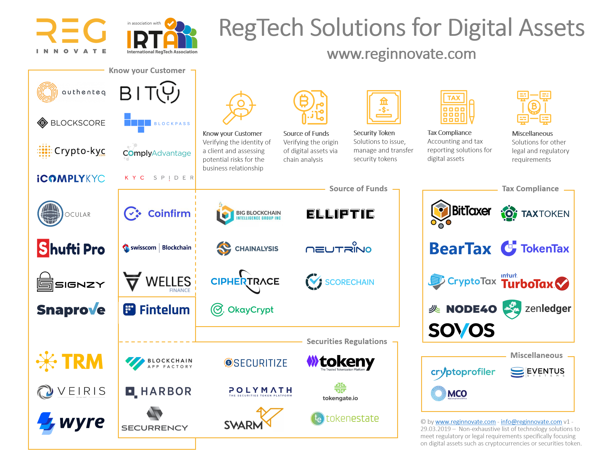 RegTech for Digital Assets
