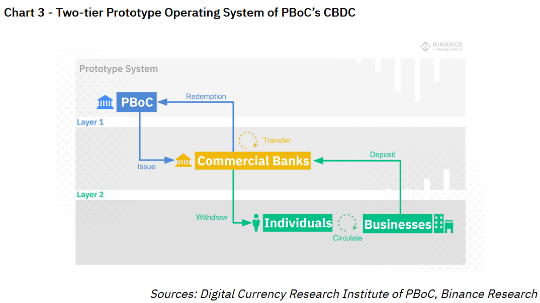 Digital currency and crypto flow